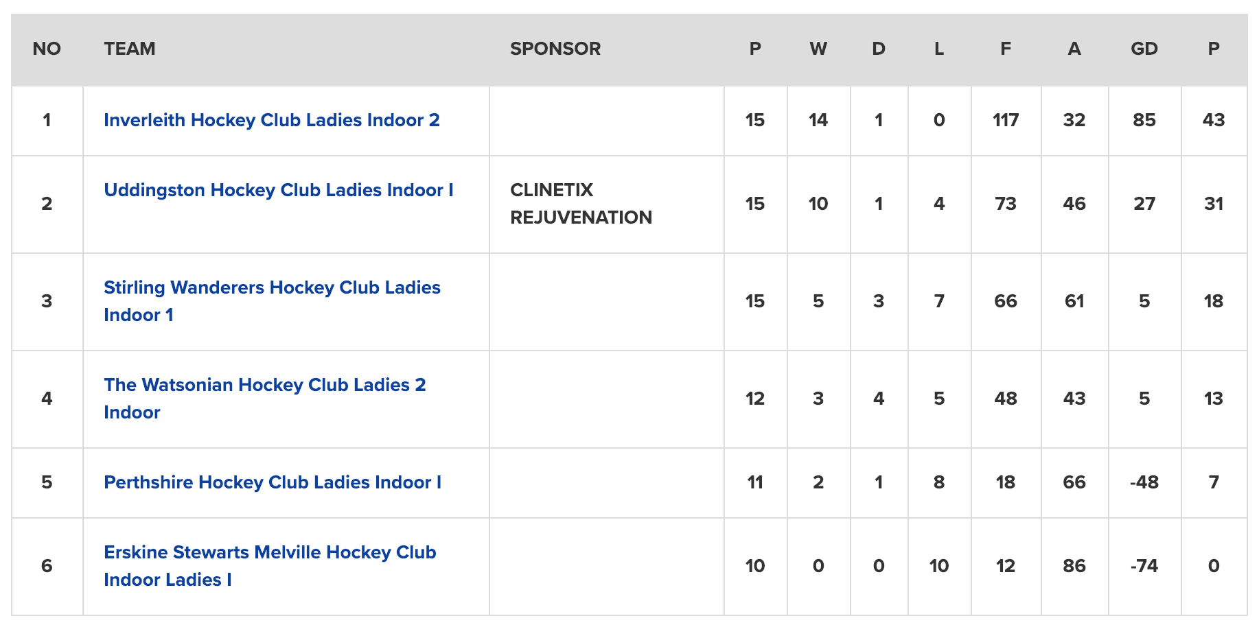 Women's Indoor National 3 Table